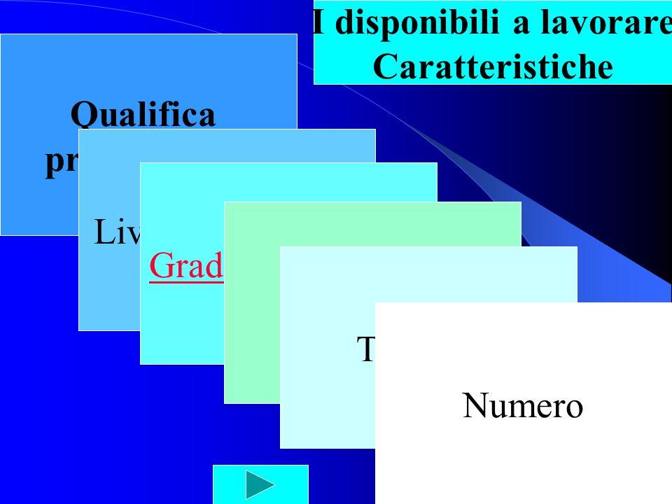 Qualifica professionale Livello istruzione Grado di disabilità Età Tipologie I disponibili a lavorare Caratteristiche Numero