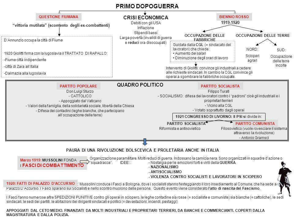 PARTITO COMUNISTA PRIMO DOPOGUERRA vittoria mutilata (scontento degli ex-combattenti) DAnnunzio occupa la città di Fiume 1920 Giolitti firma con la Iu
