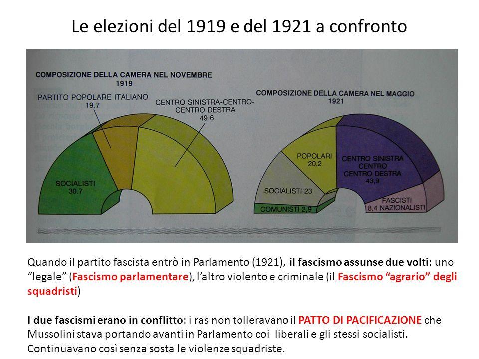 Le elezioni del 1919 e del 1921 a confronto Quando il partito fascista entrò in Parlamento (1921), il fascismo assunse due volti: uno legale (Fascismo
