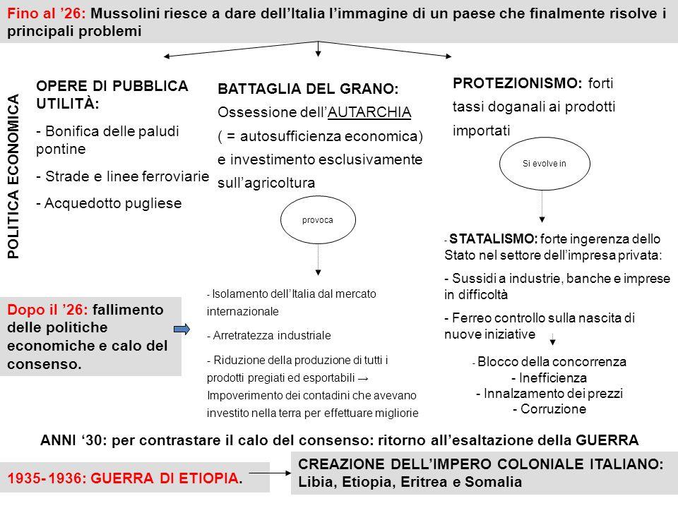 - Blocco della concorrenza - Inefficienza - Innalzamento dei prezzi - Corruzione Fino al 26: Mussolini riesce a dare dellItalia limmagine di un paese