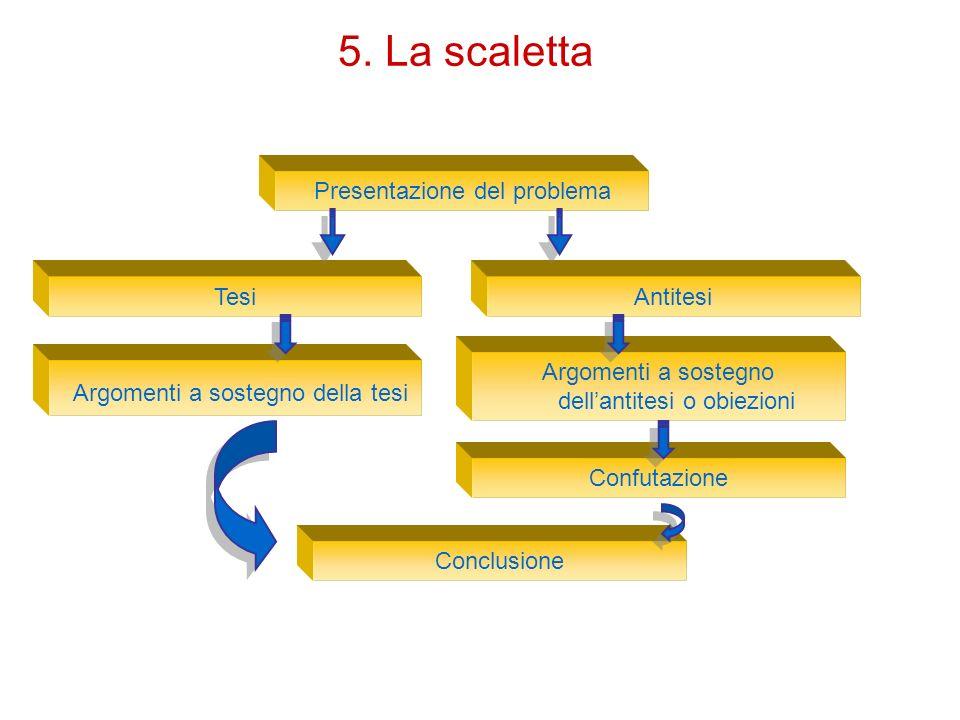 5. La scaletta Presentazione del problema Tesi Argomenti a sostegno della tesi Argomenti a sostegno dellantitesi o obiezioni Confutazione Conclusione