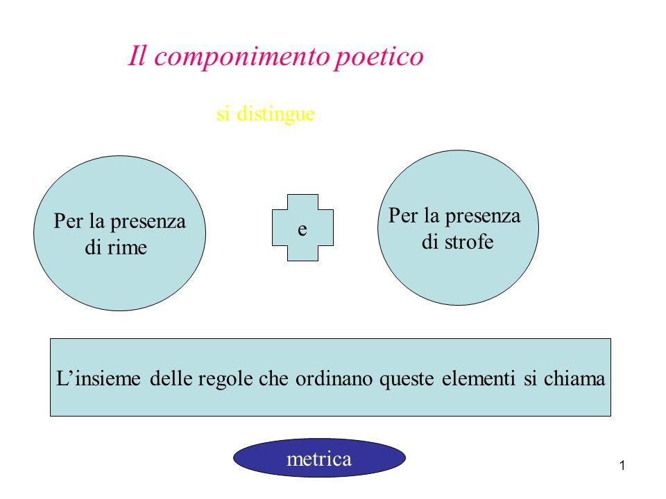 1 Il componimento poetico si distingue Per la presenza di rime e Per la presenza di strofe Linsieme delle regole che ordinano queste elementi si chiama metrica