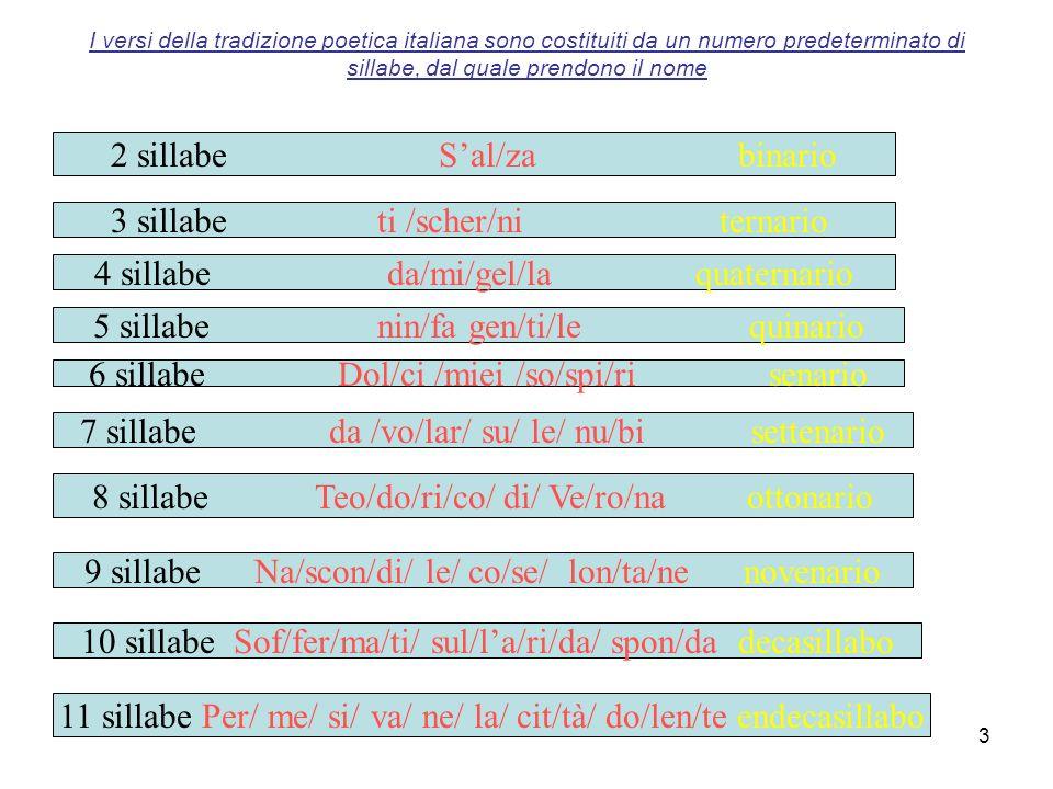 3 I versi della tradizione poetica italiana sono costituiti da un numero predeterminato di sillabe, dal quale prendono il nome 2 sillabe Sal/za binario 3 sillabe ti /scher/ni ternario 4 sillabe da/mi/gel/la quaternario 5 sillabe nin/fa gen/ti/le quinario 6 sillabe Dol/ci /miei /so/spi/ri senario 7 sillabe da /vo/lar/ su/ le/ nu/bi settenario 8 sillabe Teo/do/ri/co/ di/ Ve/ro/na ottonario 9 sillabe Na/scon/di/ le/ co/se/ lon/ta/ne novenario 10 sillabe Sof/fer/ma/ti/ sul/la/ri/da/ spon/da decasillabo 11 sillabe Per/ me/ si/ va/ ne/ la/ cit/tà/ do/len/te endecasillabo