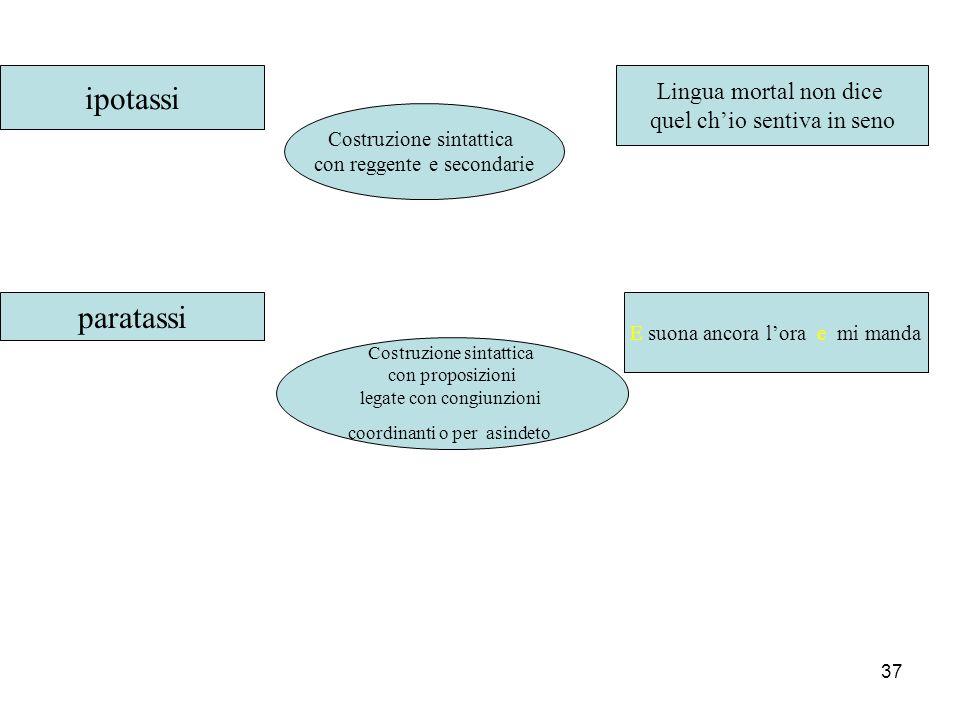 36 LE FIGURE DELL'ORDINE Climax E' una figura di ordine che consiste nell'elencazione di termini che sono posti in ordine di intensività. La gradazion