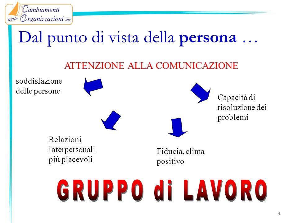 45 LA COMUNICAZIONE INTERPERSONALE Realizzare una buona comunicazione interpersonale è un PROCESSO COMPLESSO ma NON IMPOSSIBILE.