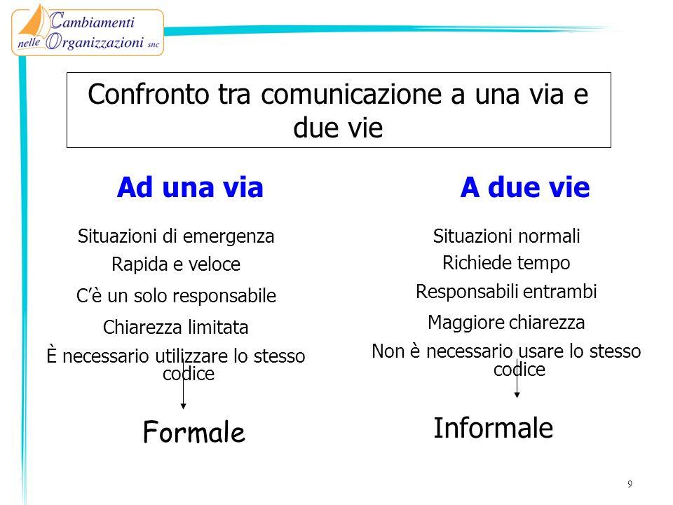 30 Comportamento visivo Lo sguardo è rilevante nel processo comunicativo, attiva lemittente, è in grado di coinvolgere linterlocutore.