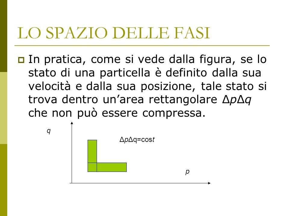LO SPAZIO DELLE FASI In pratica, come si vede dalla figura, se lo stato di una particella è definito dalla sua velocità e dalla sua posizione, tale stato si trova dentro unarea rettangolare ΔpΔq che non può essere compressa.