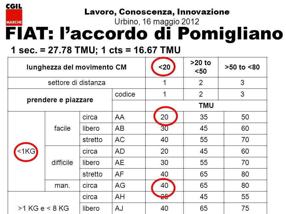 Lavoro, Conoscenza, Innovazione Urbino, 16 maggio 2012 FIAT: laccordo di Pomigliano 1 sec.