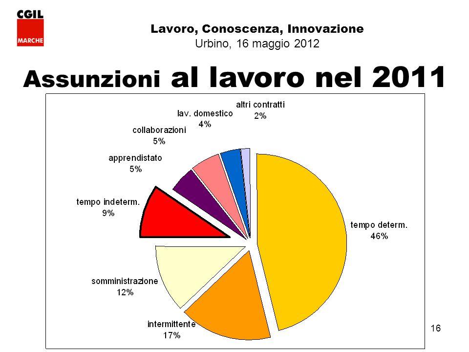 16 Lavoro, Conoscenza, Innovazione Urbino, 16 maggio 2012 Assunzioni al lavoro nel 2011