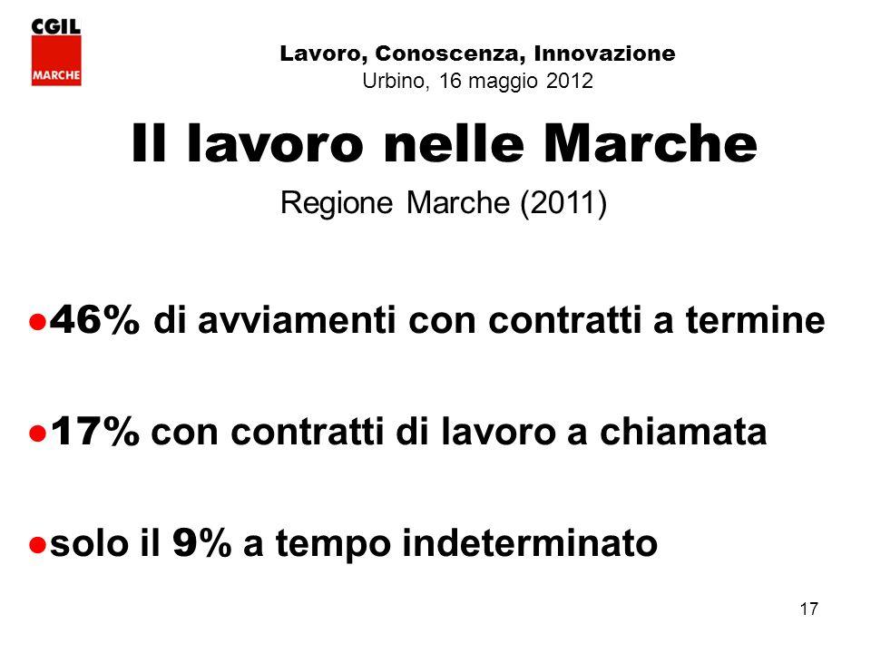 17 Lavoro, Conoscenza, Innovazione Urbino, 16 maggio 2012 Il lavoro nelle Marche Regione Marche (2011) 46% di avviamenti con contratti a termine 17% con contratti di lavoro a chiamata solo il 9 % a tempo indeterminato