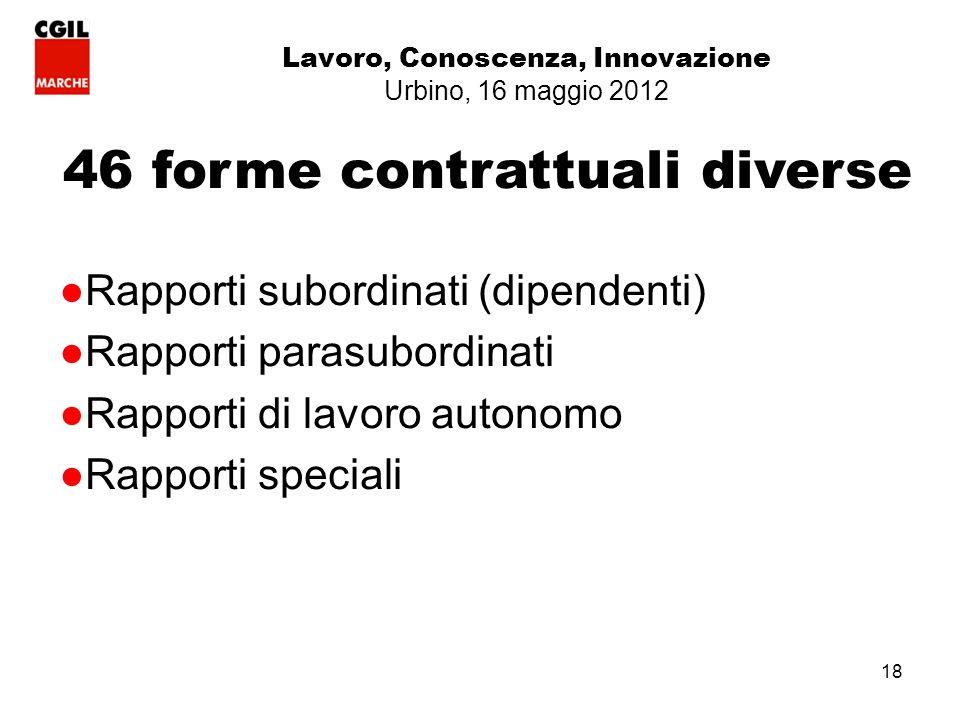 18 Lavoro, Conoscenza, Innovazione Urbino, 16 maggio 2012 46 forme contrattuali diverse Rapporti subordinati (dipendenti) Rapporti parasubordinati Rapporti di lavoro autonomo Rapporti speciali