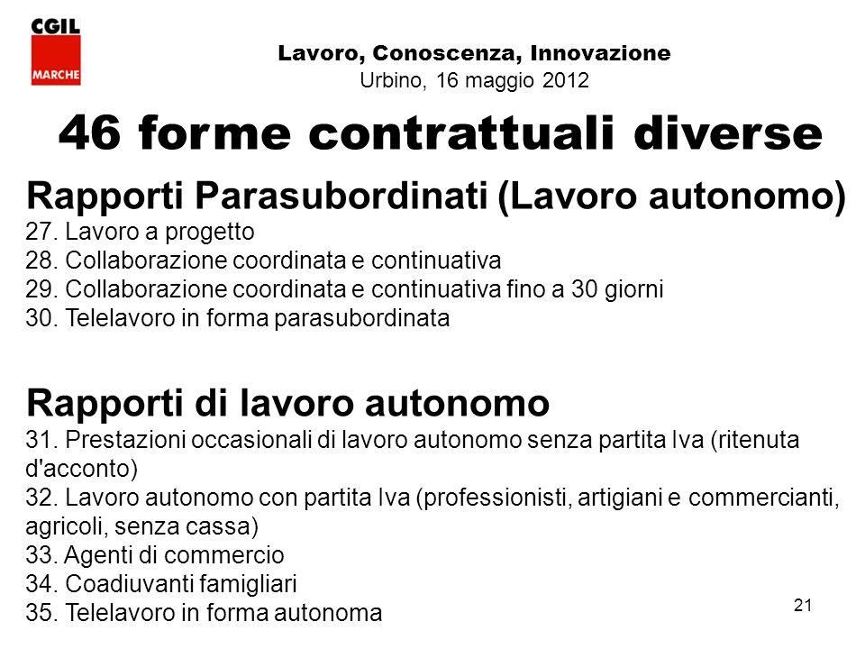 21 Lavoro, Conoscenza, Innovazione Urbino, 16 maggio 2012 46 forme contrattuali diverse Rapporti Parasubordinati (Lavoro autonomo) 27.