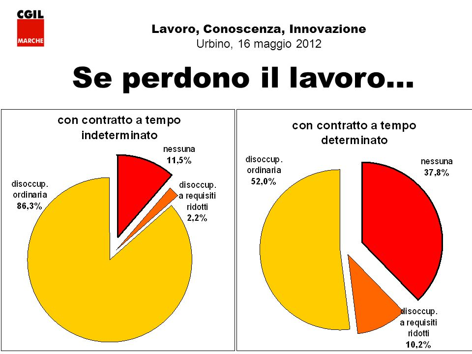 23 Lavoro, Conoscenza, Innovazione Urbino, 16 maggio 2012 Se perdono il lavoro…