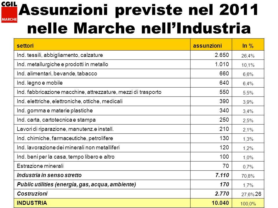 26 Assunzioni previste nel 2011 nelle Marche nellIndustria settoriassunzioniIn % Ind.