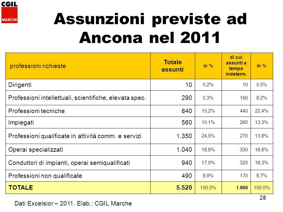 28 Assunzioni previste ad Ancona nel 2011 professioni richieste Totale assunti in % di cui assunti a tempo indeterm.