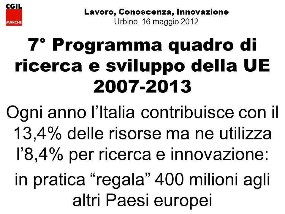 7° Programma quadro di ricerca e sviluppo della UE 2007-2013 Ogni anno lItalia contribuisce con il 13,4% delle risorse ma ne utilizza l8,4% per ricerca e innovazione: in pratica regala 400 milioni agli altri Paesi europei