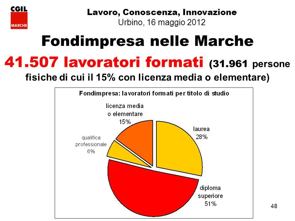 48 Fondimpresa nelle Marche 41.507 lavoratori formati (31.961 persone fisiche di cui il 15% con licenza media o elementare) Lavoro, Conoscenza, Innovazione Urbino, 16 maggio 2012