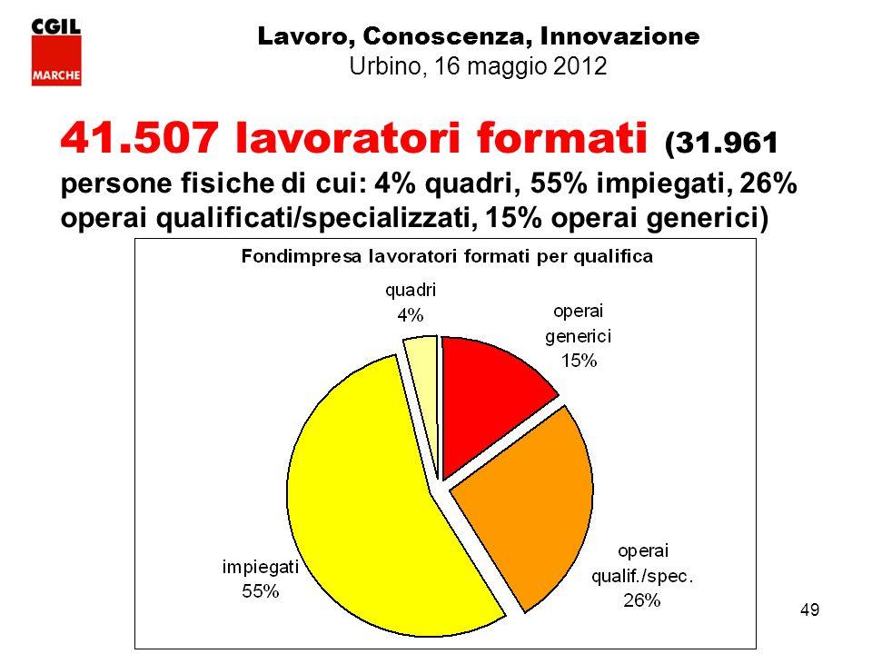 49 41.507 lavoratori formati (31.961 persone fisiche di cui: 4% quadri, 55% impiegati, 26% operai qualificati/specializzati, 15% operai generici) Lavoro, Conoscenza, Innovazione Urbino, 16 maggio 2012