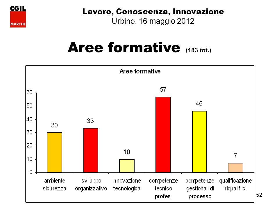 52 Aree formative (183 tot.) Lavoro, Conoscenza, Innovazione Urbino, 16 maggio 2012