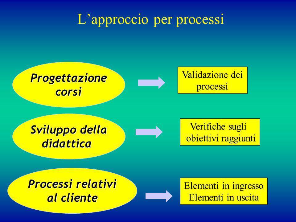 Lapproccio per processiProgettazione corsi corsi Processi relativi al cliente Sviluppo della didattica Validazione dei processi Verifiche sugli obiett