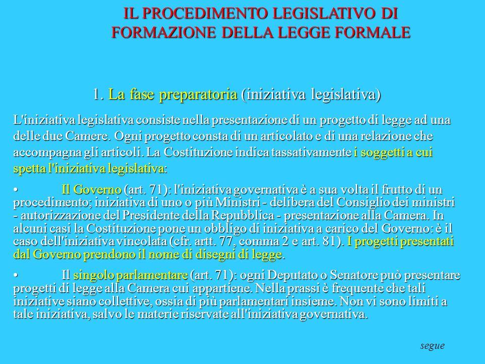 CostituzioneParlamento Come nasce una legge 1.Governo (disegni di legge); 2.Deputati e senatori; 3.Iniziativa popolare (50,000 elettori) 4.Consigli Re
