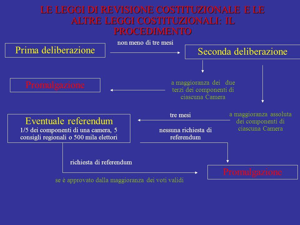 LA LEGGE COSTITUZIONALE modifica le norme della COSTITUZIONE o ne introduce di nuove. Le leggi di revisione costituzionale sono leggi approvate dal Pa