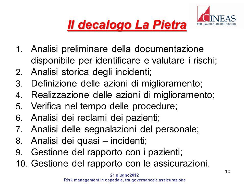 21 giugno2012 Risk management in ospedale, tra governance e assicurazione Il decalogo La Pietra 1.