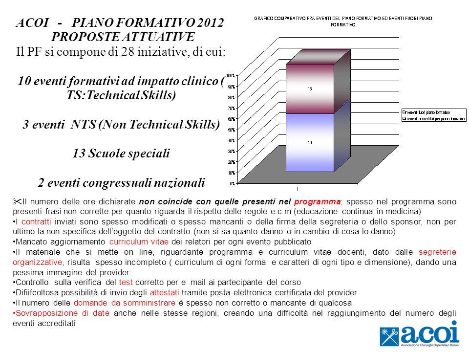 ACOI - PIANO FORMATIVO 2012 PROPOSTE ATTUATIVE Il PF si compone di 28 iniziative, di cui: 10 eventi formativi ad impatto clinico ( TS:Technical Skills