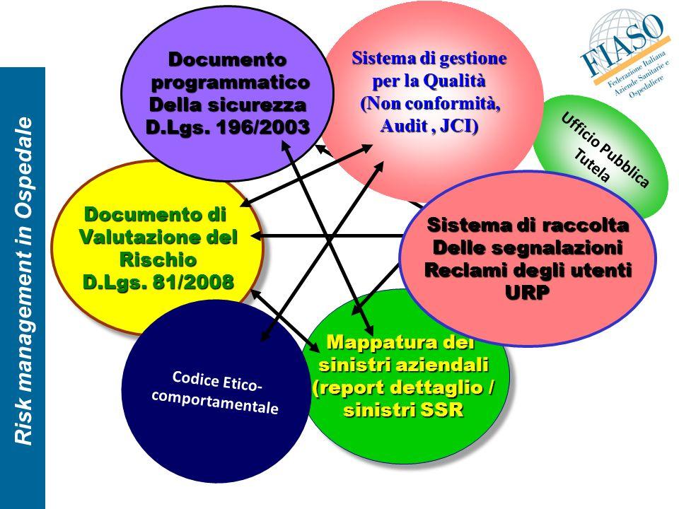 Risk management in Ospedale Mappatura dei sinistri aziendali (report dettaglio / sinistri SSR Mappatura dei sinistri aziendali (report dettaglio / sin