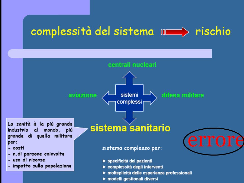 Risk management in Ospedale