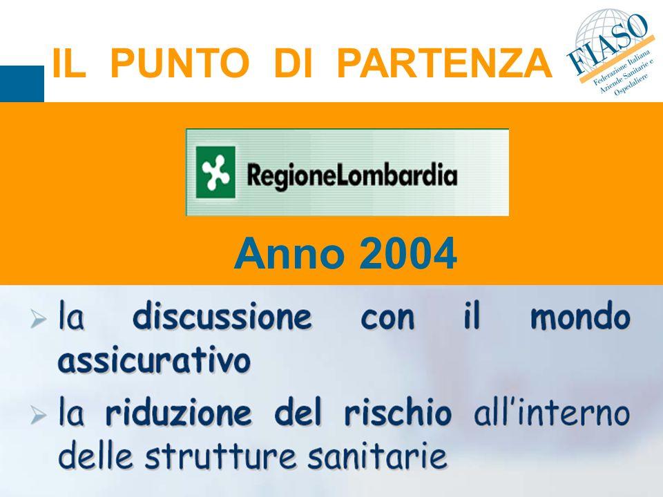 Risk management in Ospedale IL PUNTO DI PARTENZA Anno 2004