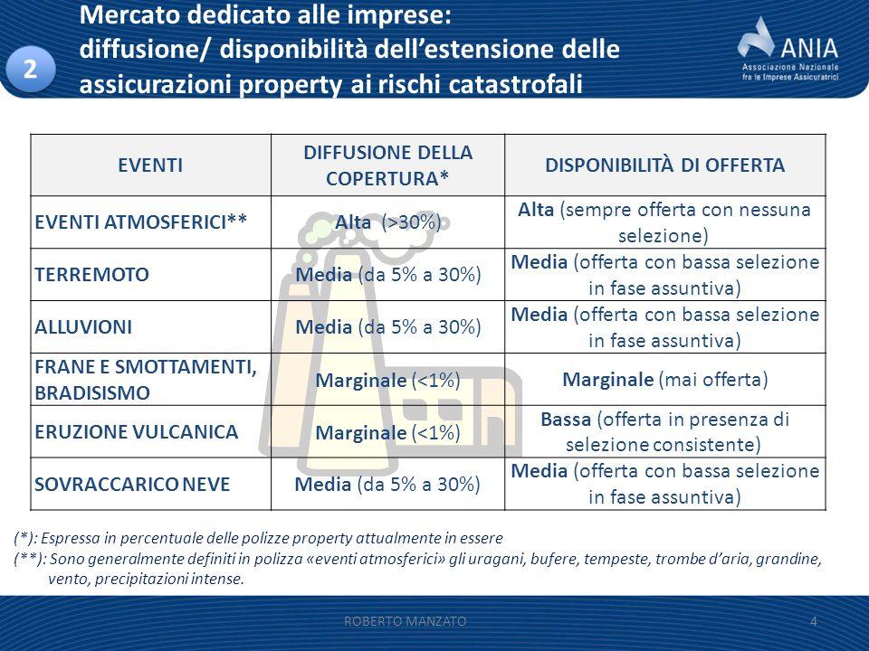 Mercato dedicato alle imprese: diffusione/ disponibilità dellestensione delle assicurazioni property ai rischi catastrofali 4 (*): Espressa in percent