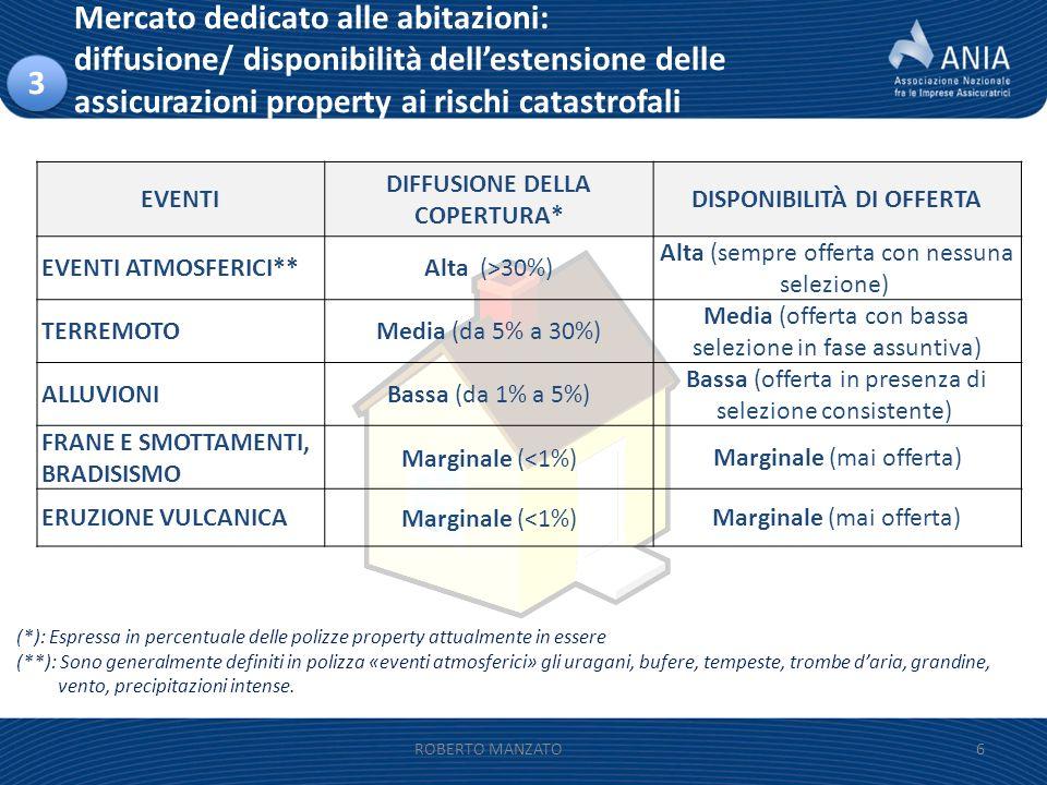 Mercato dedicato alle abitazioni: diffusione/ disponibilità dellestensione delle assicurazioni property ai rischi catastrofali 6 (*): Espressa in perc