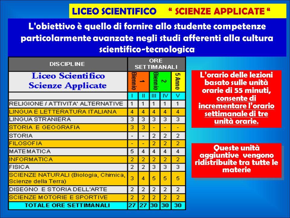 Queste unità aggiuntive vengono ridistribuite tra tutte le materie LICEO SCIENTIFICO SCIENZE APPLICATE Lorario delle lezioni basato sulle unità orarie