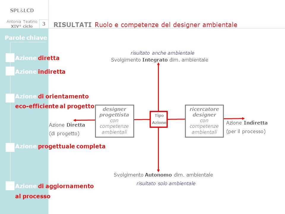 SPL & LCD Antonia Teatino XIV° ciclo RISULTATI Ruolo e competenze del designer ambientale 3 Tipo Azione Svolgimento Autonomo dim. ambientale Svolgimen