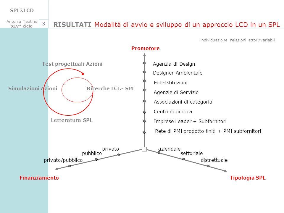 SPL & LCD Antonia Teatino XIV° ciclo 3 Finanziamento Promotore Tipologia SPL Enti-Istituzioni Agenzie di Servizio Associazioni di categoria Centri di