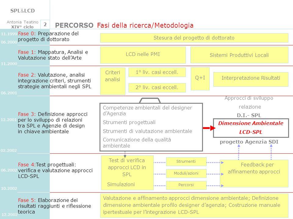 SPL & LCD Antonia Teatino XIV° ciclo CONCLUSIONI Aree di ricadute e di futuro sviluppo 4 Ricerca di design integra e arricchisce la ricerca di design per la sostenibilità ambientale integra e arricchisce la ricerca di design per gli SPL (Agenzia SDI) Offerta di formazione in design contento teorico e applicativo per corsi di R.A.P.I.