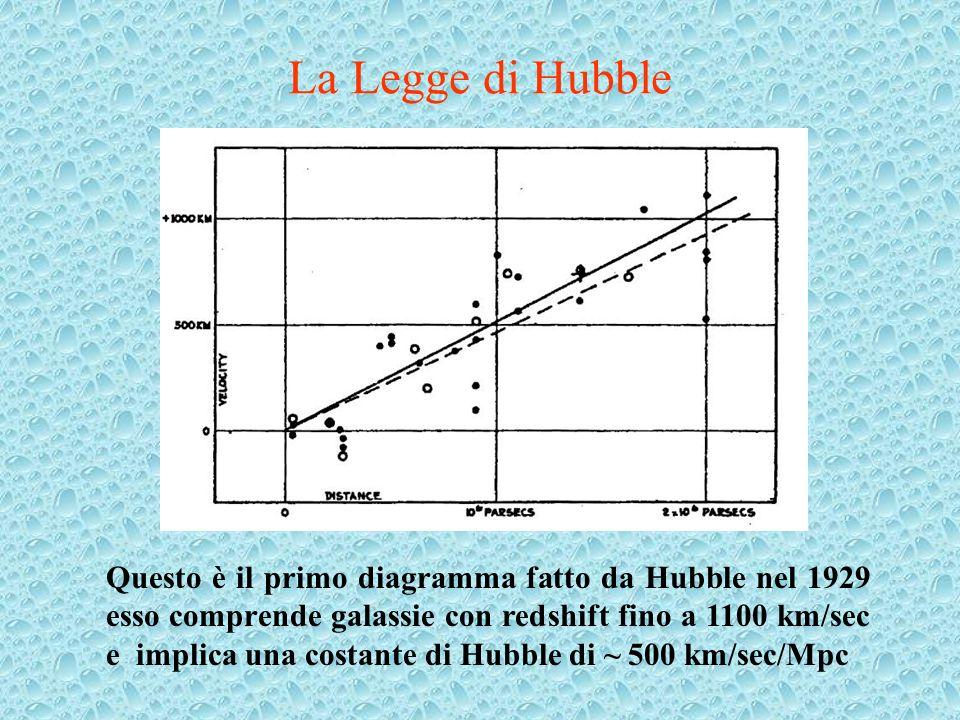 La Legge di Hubble Questo è il primo diagramma fatto da Hubble nel 1929 esso comprende galassie con redshift fino a 1100 km/sec e implica una costante