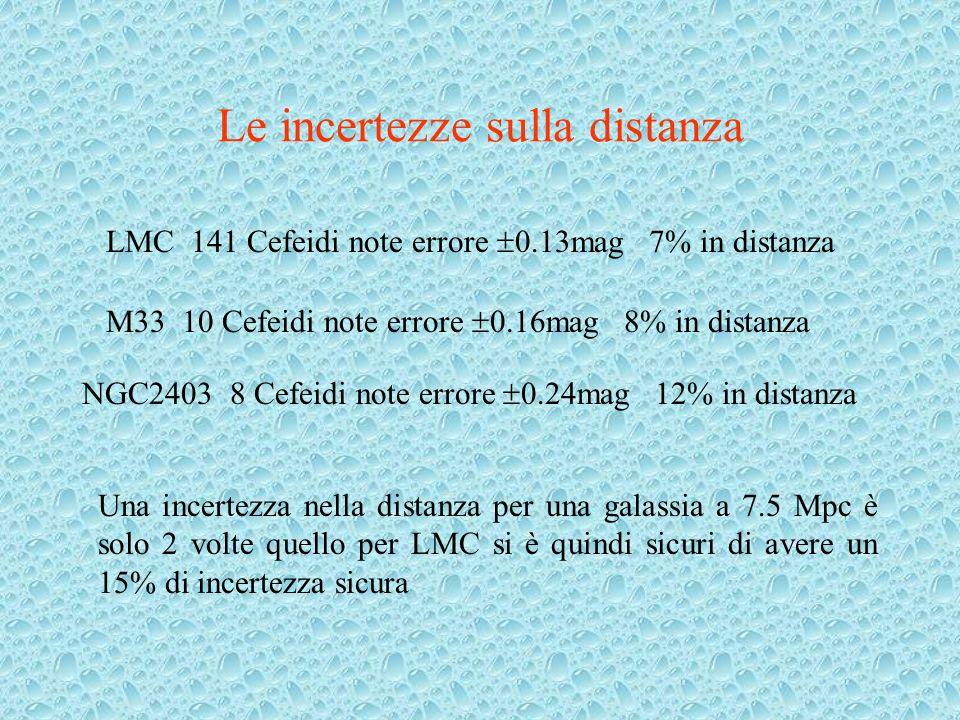 Le incertezze sulla distanza LMC 141 Cefeidi note errore 0.13mag 7% in distanza M33 10 Cefeidi note errore 0.16mag 8% in distanza NGC2403 8 Cefeidi no