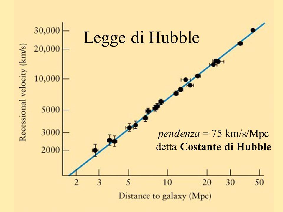 Luminosità di stelle variabili Relazione periodo Luminosità: