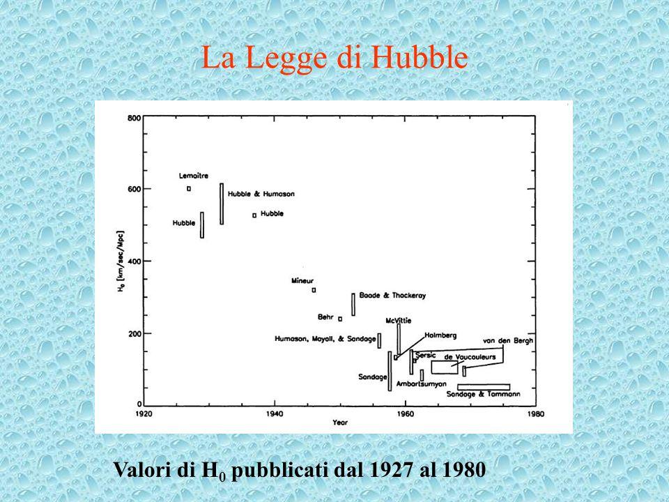 La Legge di Hubble Valori di H 0 pubblicati dal 1927 al 1980
