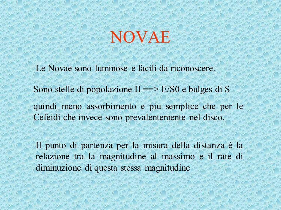 NOVAE Le Novae sono luminose e facili da riconoscere. Sono stelle di popolazione II ==> E/S0 e bulges di S quindi meno assorbimento e piu semplice che