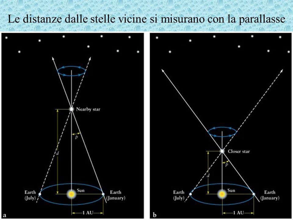 Luminosità di stelle variabili Processi fisici della pulsazione: Nelle cefeidi la zona di ionizzazione dell He è responsabile della pulsazione La relazione P-L è dovuta al fatto che T nella strip di instabilità è piccola: dalla gravitazione Newtoniana abbiamo: Eliminando la massa come variabile il periodo dipende solo dalla luminosità e dalla temperatura