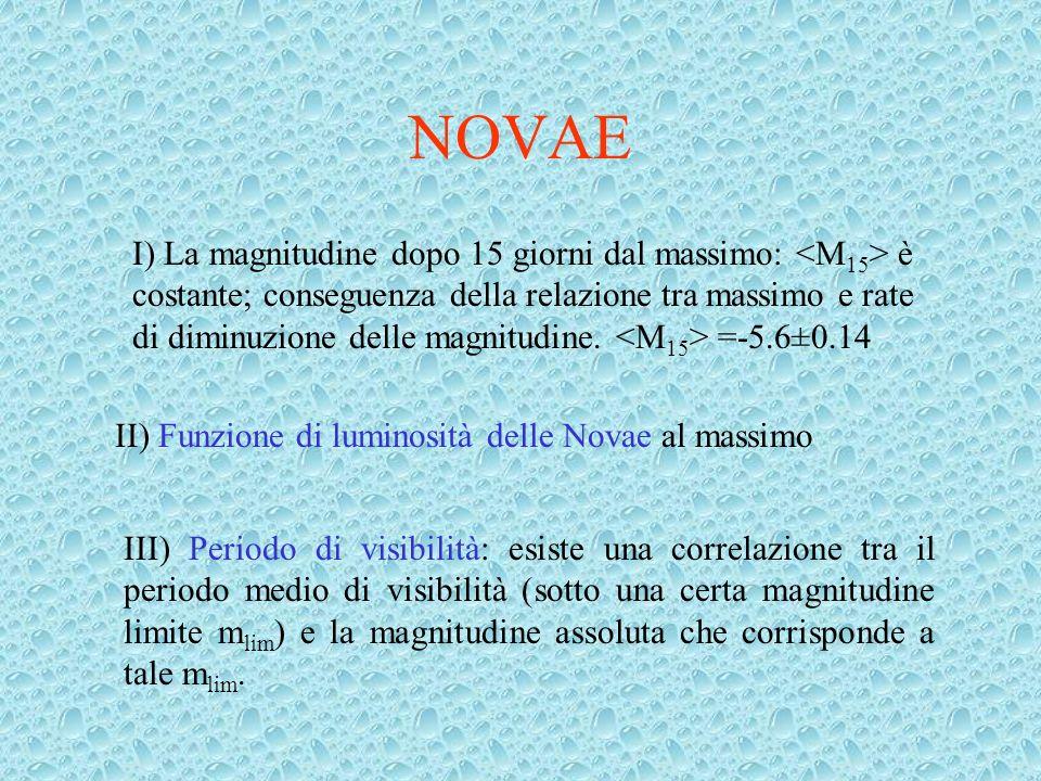 NOVAE I) La magnitudine dopo 15 giorni dal massimo: è costante; conseguenza della relazione tra massimo e rate di diminuzione delle magnitudine.