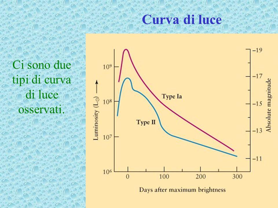 Curva di luce Ci sono due tipi di curva di luce osservati.