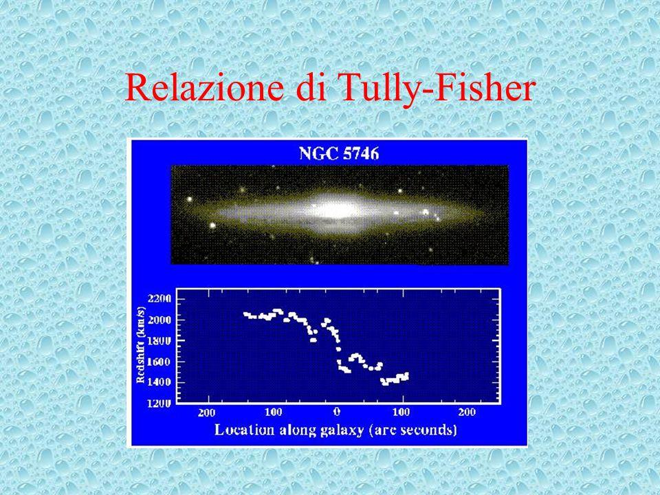 Relazione di Tully-Fisher