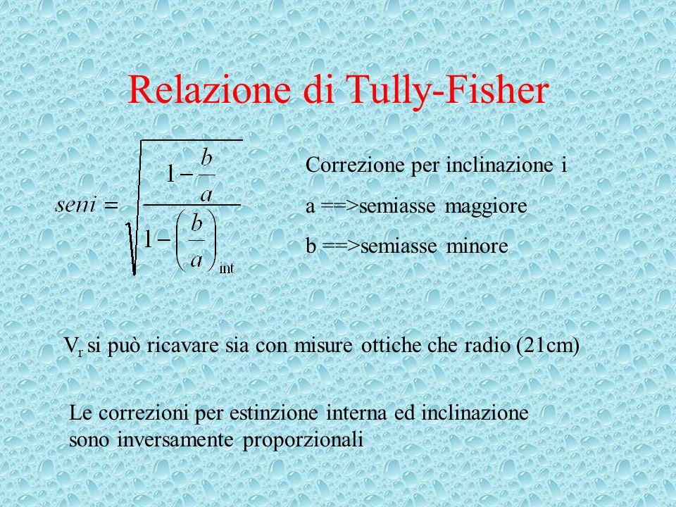 Correzione per inclinazione i a ==>semiasse maggiore b ==>semiasse minore V r si può ricavare sia con misure ottiche che radio (21cm) Le correzioni per estinzione interna ed inclinazione sono inversamente proporzionali
