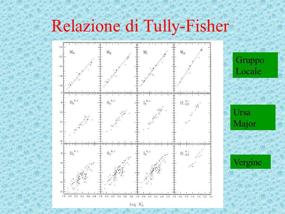 Relazione di Tully-Fisher Gruppo Locale Ursa Major Vergine