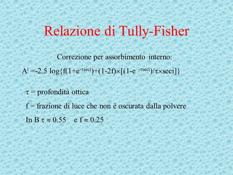 Relazione di Tully-Fisher Correzione per assorbimento interno: A i =-2.5 log{f(1+e - seci )+(1-2f) [(1-e - seci )/ seci]} = profondità ottica f = frazione di luce che non è oscurata dalla polvere In B 0.55 e f 0.25