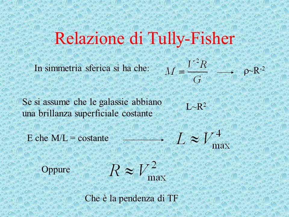 Relazione di Tully-Fisher In simmetria sferica si ha che: ~R -2 Se si assume che le galassie abbiano una brillanza superficiale costante L~R 2 E che M/L = costante Oppure Che è la pendenza di TF